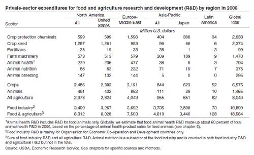 pesquisa comida